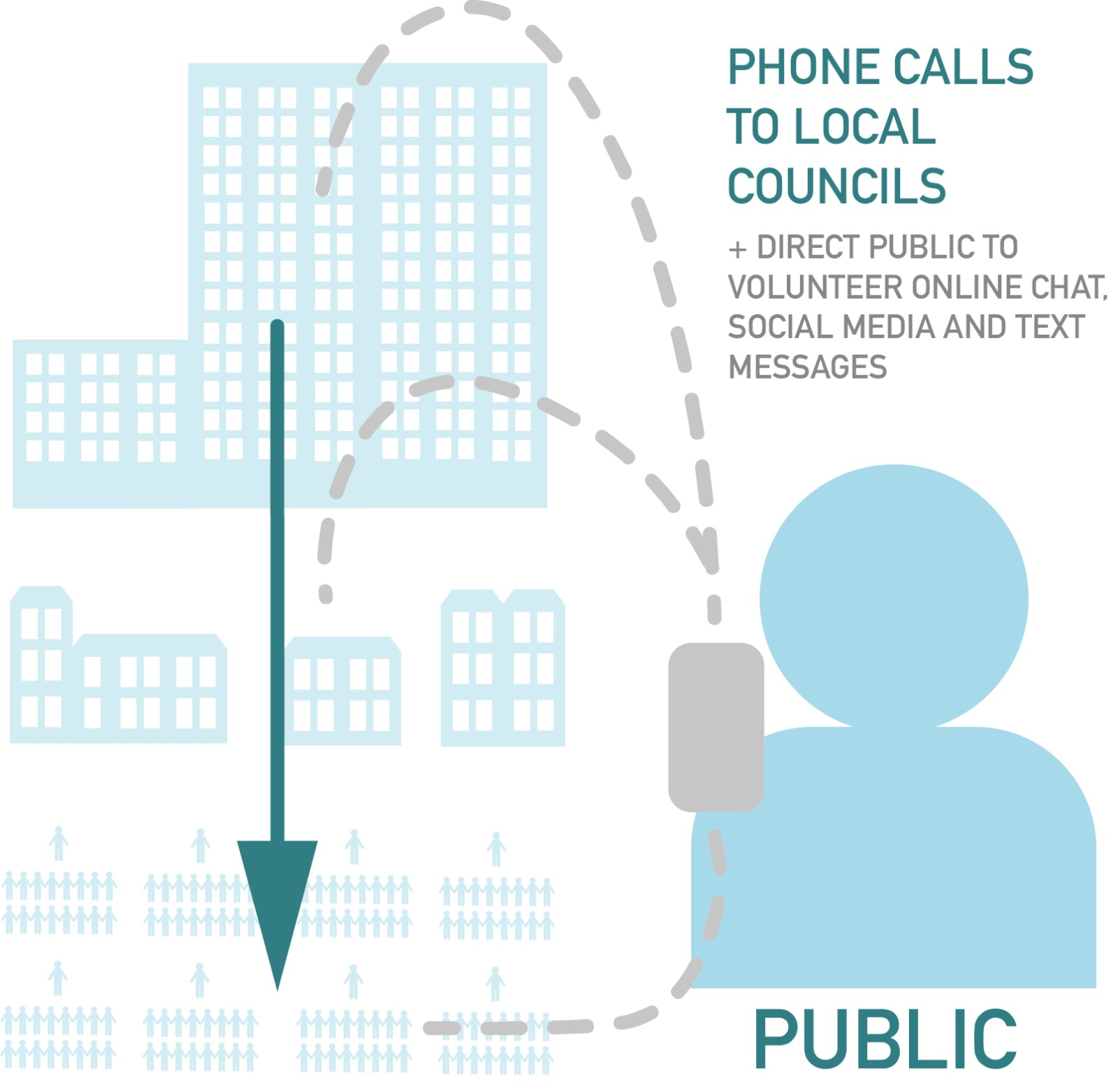 Public To Council Communication